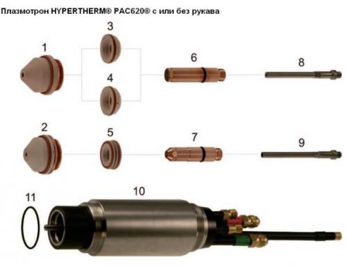 Расходные детали для плазмотрона HYPERTHERM® PAC620®